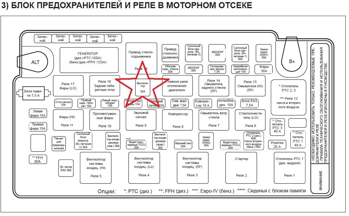 Схема нахождения предохранителей